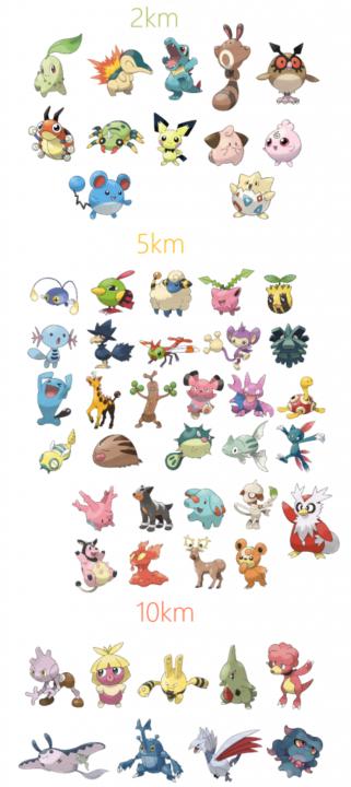 Pokémon Go Ovos e KM da segunda geração