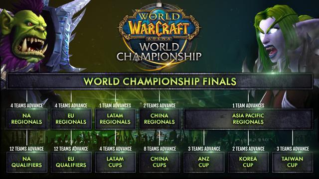 Mundial de World of Warcraft agora terá uma vaga garantida para times da América Latina