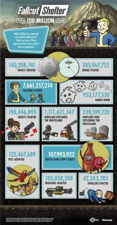 Fallout Shelter Infográfico de número usuários 2017